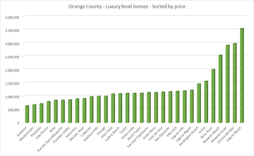 Orange County luxury level homes sorted by price