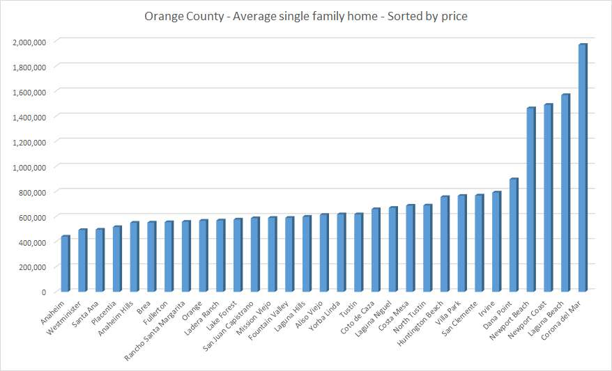 Orange County average single family homes sorted by price