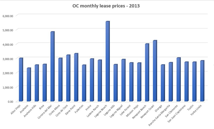 OC monthly lease prices by city